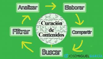 Curación de contenidos para el blog