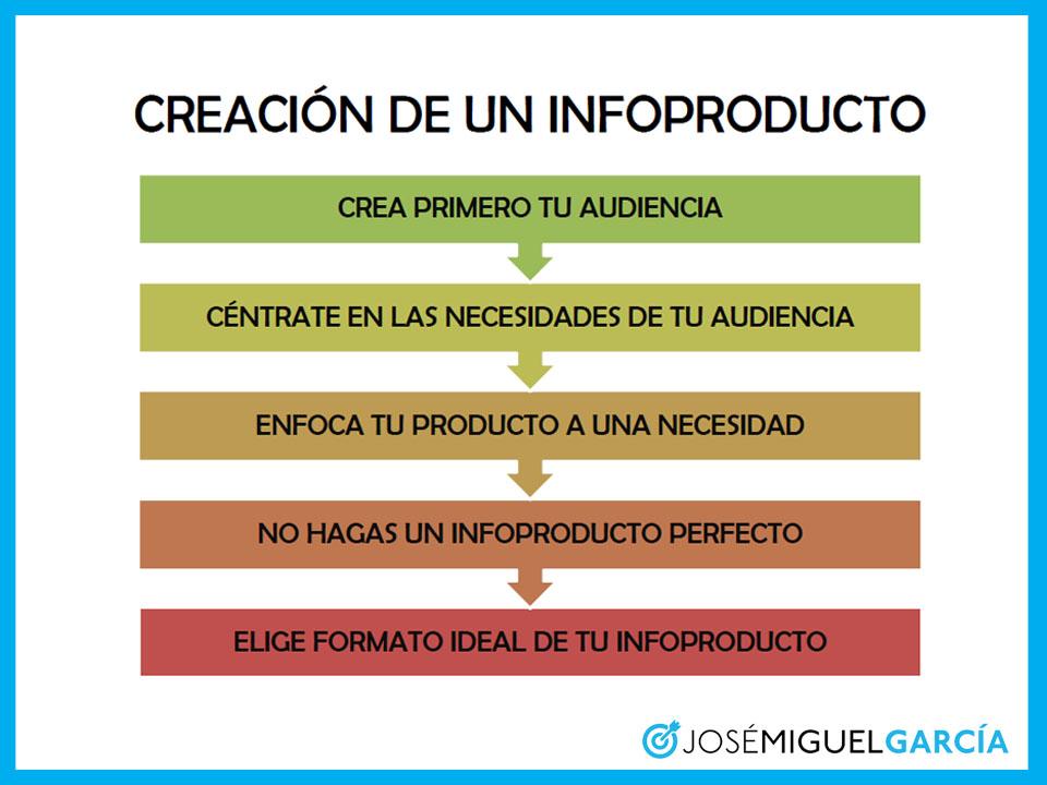 Creación de un infoproducto